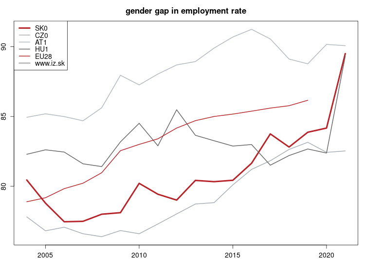 vyvoj Gender gap in employment rate NUTS 1 v nuts 1