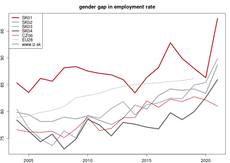 vyvoj Gender gap in employment rate NUTS 2 v nuts 2