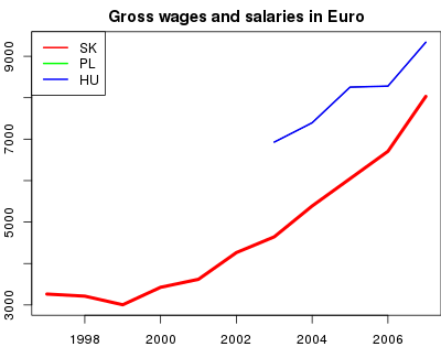 vyvoj Gross wages and salaries in Euro v nuts 0