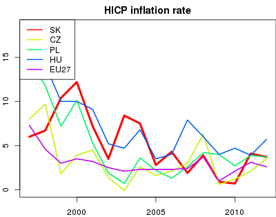 vyvoj HICP inflation rate v nuts 0