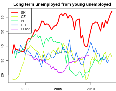 vyvoj Long term unemployed from young unemployed v nuts 0