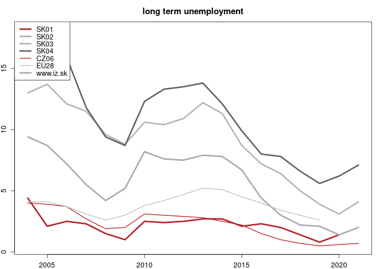 vyvoj long term unemployment NUTS 2 v nuts 2