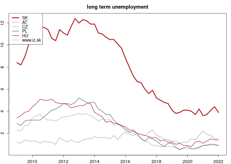 vyvoj long term unemployment v nuts 0
