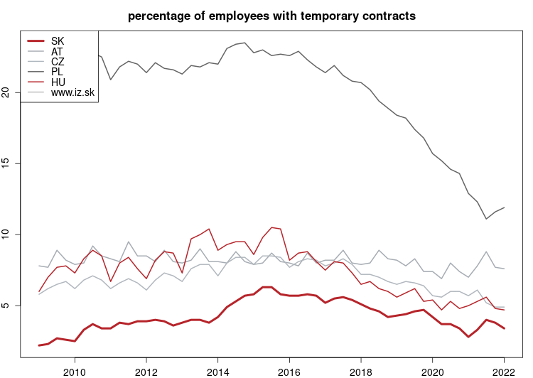 vyvoj Percentage of employees with temporary contracts v nuts 0