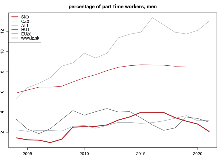 vyvoj Percentage of part time workers, men NUTS 1 v nuts 1