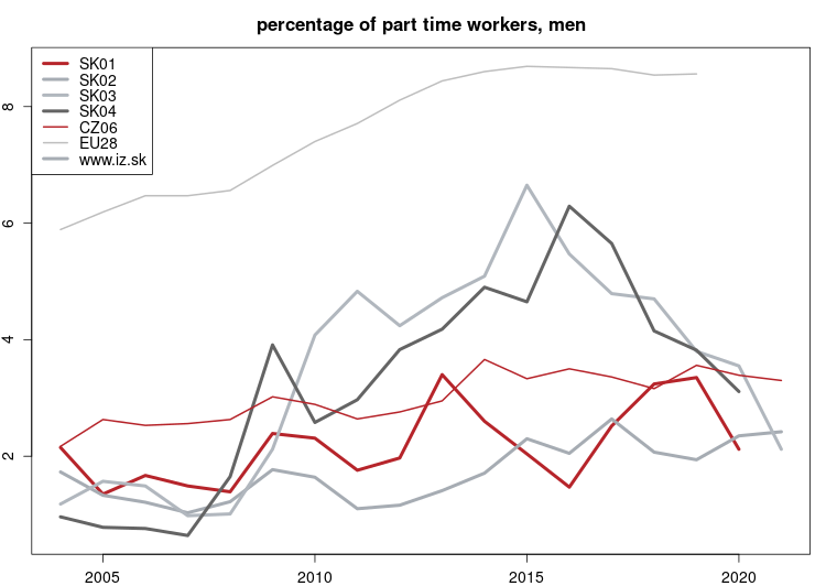 vyvoj Percentage of part time workers, men NUTS 2 v nuts 2