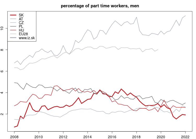 vyvoj Percentage of part time workers, men v nuts 0