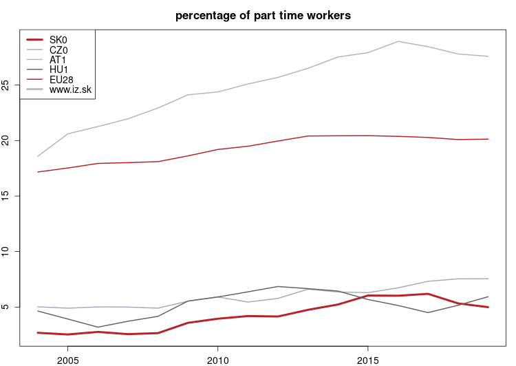 vyvoj Percentage of part time workers NUTS 1 v nuts 1