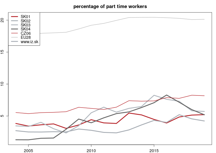 vyvoj Percentage of part time workers NUTS 2 v nuts 2