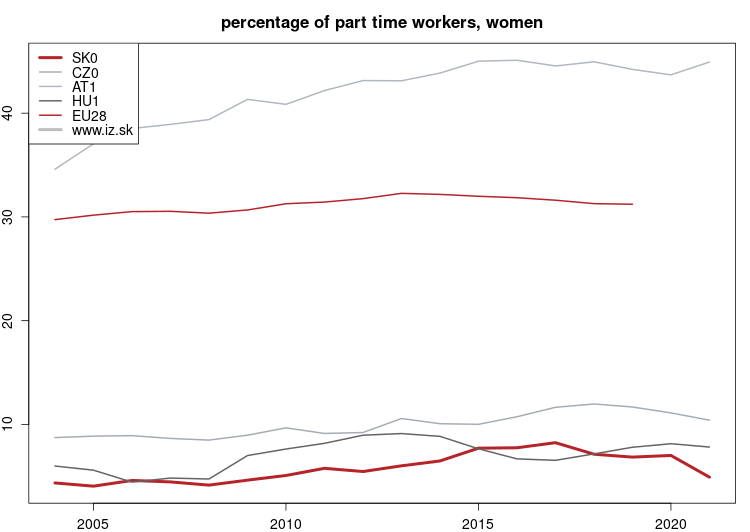 vyvoj Percentage of part time workers, women NUTS 1 v nuts 1