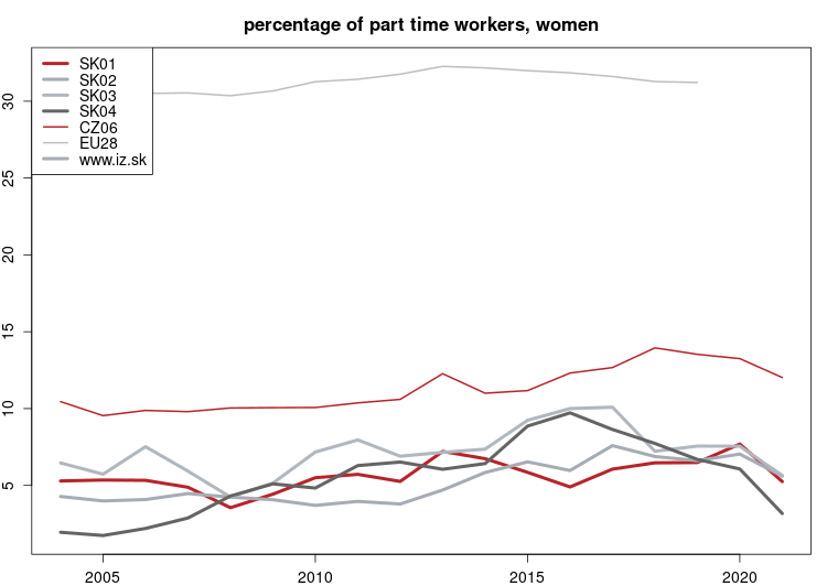 vyvoj Percentage of part time workers, women NUTS 2 v nuts 2