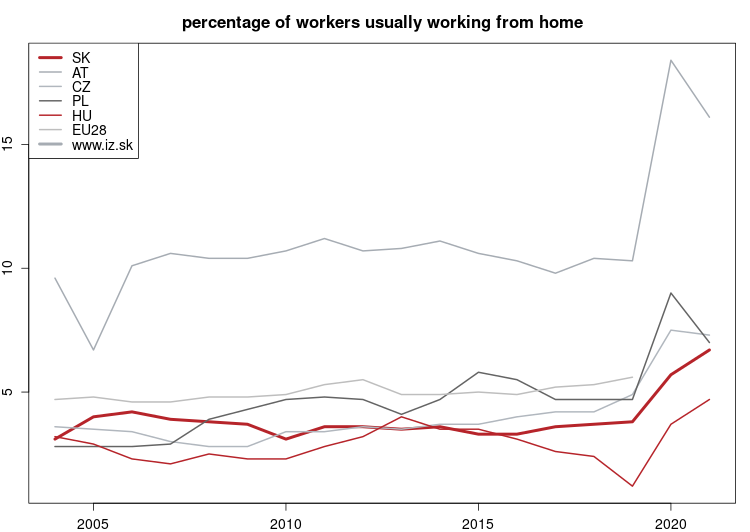 vyvoj Percentage of workers usually working from home v nuts 0