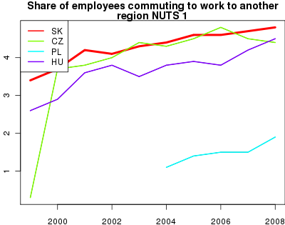 vyvoj Share of employees commuting to work to another region  NUTS 1 v nuts 1