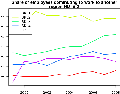 vyvoj Share of employees commuting to work to another region  NUTS 2 v nuts 2