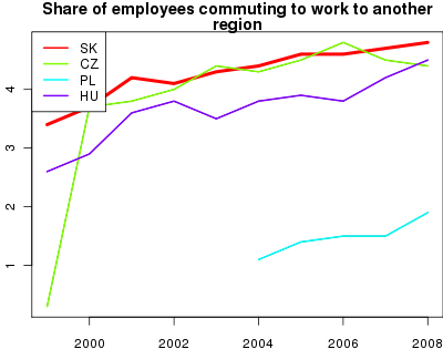 "vyvoj Share of employees commuting to work to another region</p>  <p class=""iz""> v nuts 0"