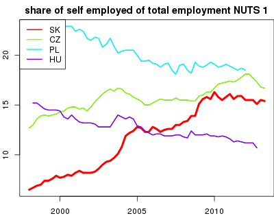 vyvoj share of self employed of total employment NUTS 1 v nuts 1