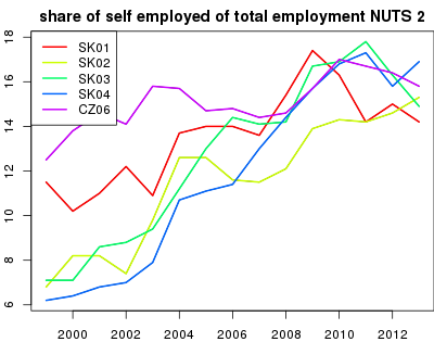 vyvoj share of self employed of total employment NUTS 2 v nuts 2