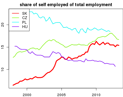 vyvoj share of self employed of total employment v nuts 0