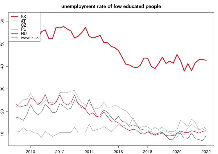 vyvoj Unemployment rate of low educated people v nuts 0