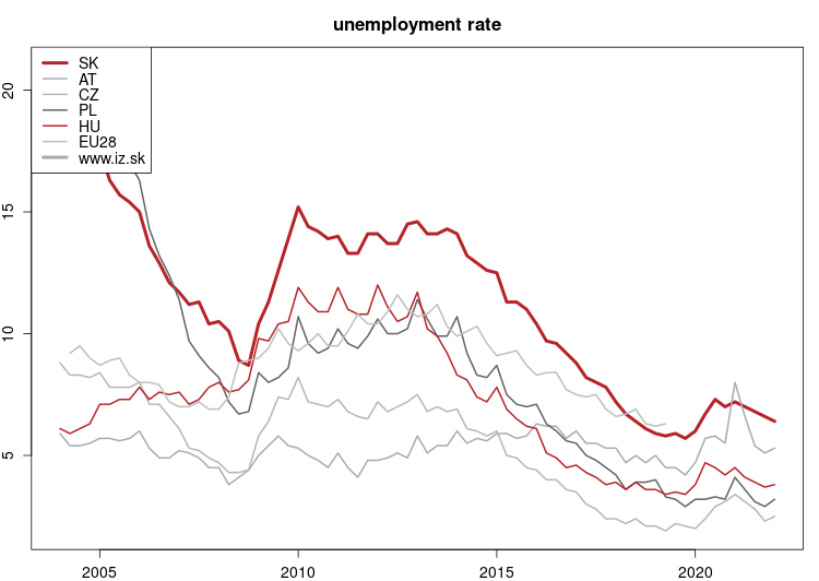 vyvoj Unemployment rate v nuts 0