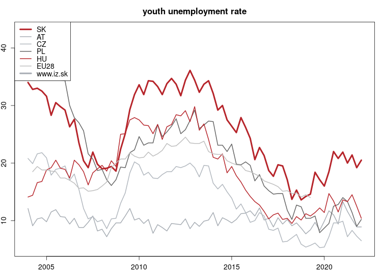 vyvoj Youth rate of unemployment v nuts 0